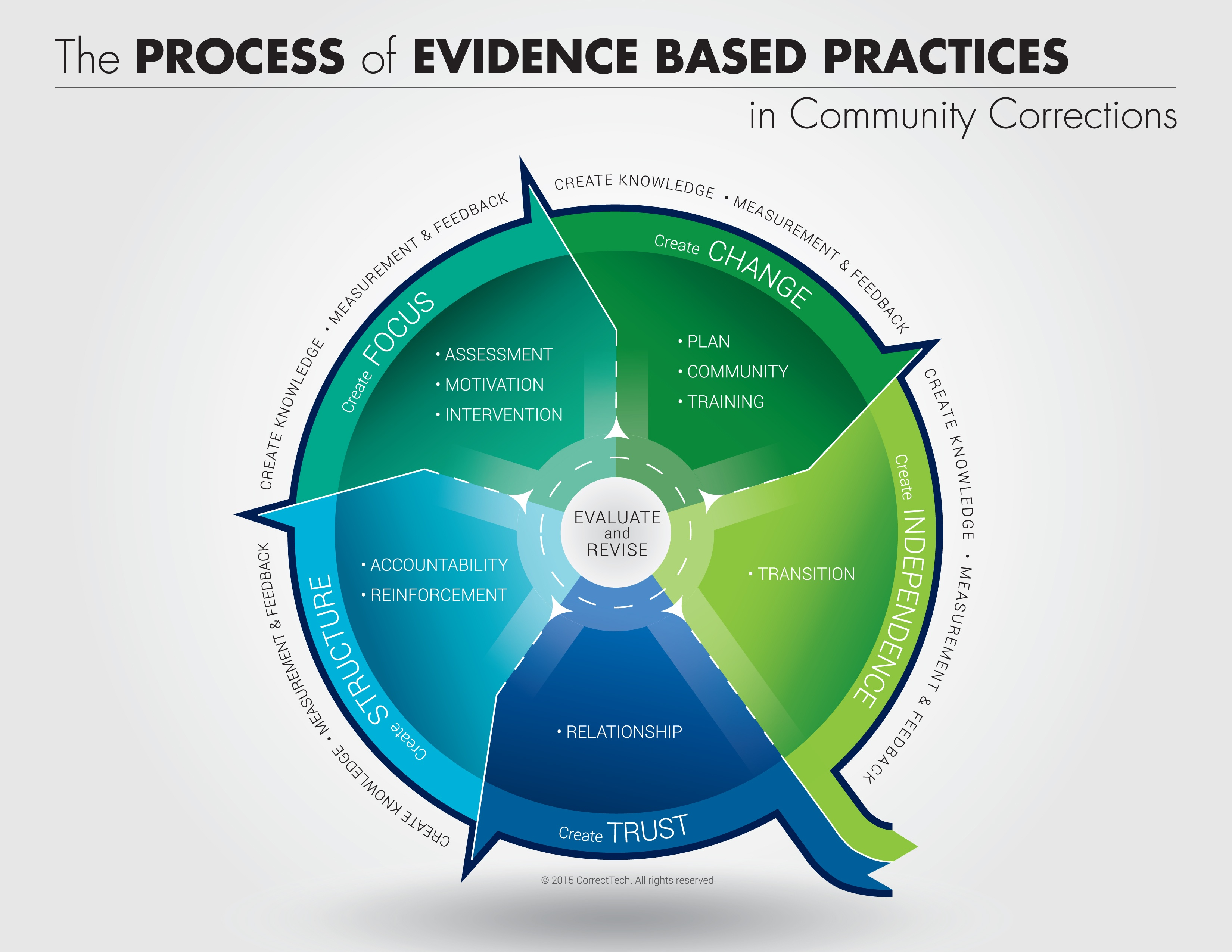 The Processes of EBP in Community Corrections | CorrectTech