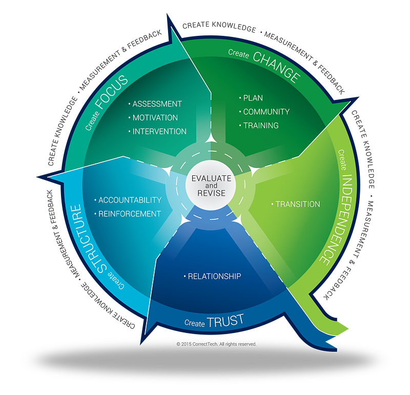 The Process of Evidence Based Practices in Community Corrections
